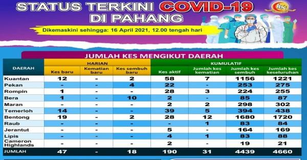 彭州目前累计病例达4660宗,活跃病例有190宗。